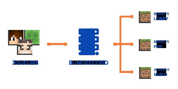 Location de serveur Bungeecord